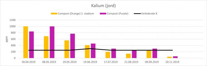 Kalium jord 2019