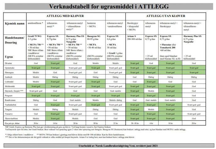 Verknadstabell attlegg NLR Vest juni 2021